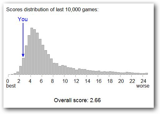 Eyeballing Results Score