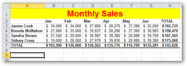 Sample monthly sales data