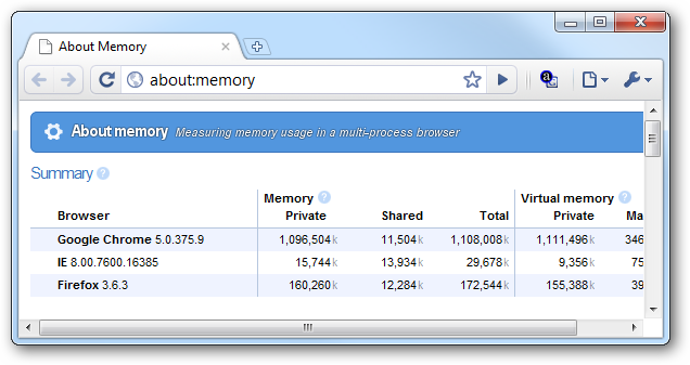 How to Compare Your Browsers' Memory Usage with Google Chrome