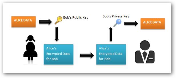 asymmetric_encryption_diagram