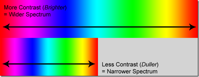 spectrum demo