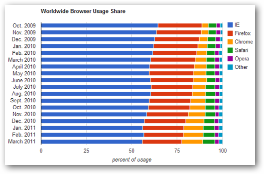 worldwide-browser-usage