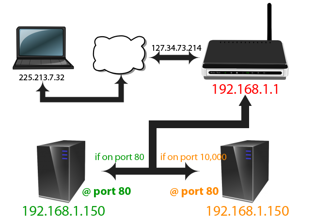 map port forwarding fin-01