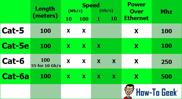 Категории Ethernet-кабелей. Спецификации