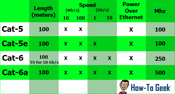 What Kind of Ethernet (Cat5, Cat5e, Cat6, Cat6a) Cable Should I Use?