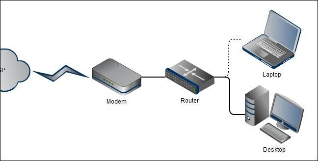understanding routers switches and network hardware : home network diagram - findchart.co