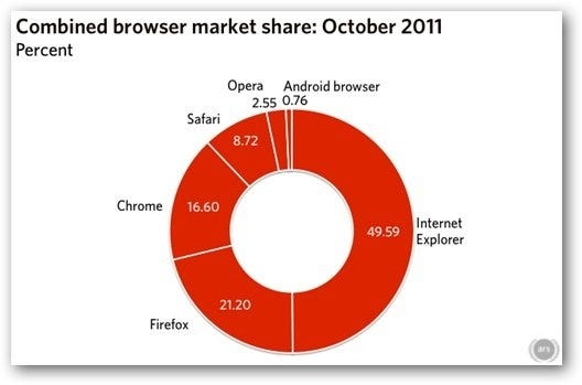 combined-browser-market-share-october-2011