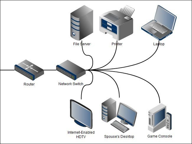 understanding routers switches and network hardware rh howtogeek com Simple Home Network Diagram Wireless Home Network Design Diagram