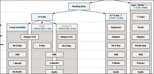 From The Tips Box  Kindle Shopping Flowchart  Downgrading