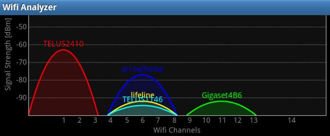 Analyze & Optimize Your Wireless Network with Wi-Fi Analyzer for Android