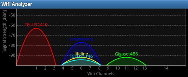 Analyze & Optimize Your Wireless Network with Wi-Fi ...: https://www.howtogeek.com/105174/analyze-optimize-your-wireless-network-with-wi-fi-analyzer-for-android/
