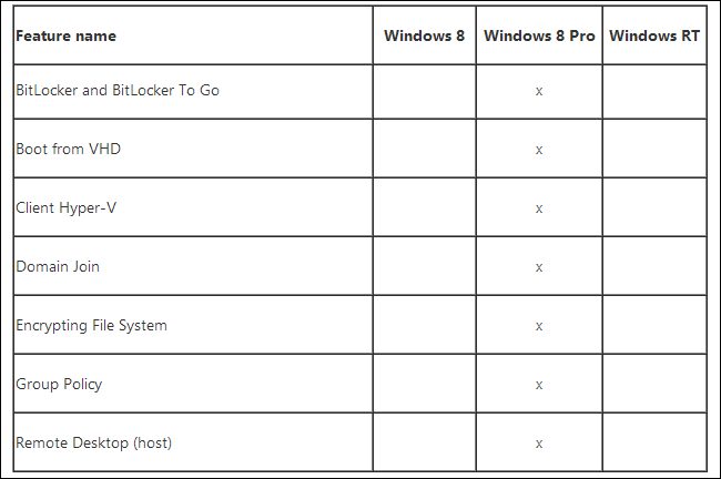 What Is Windows RT, and How Is It Different from Windows 8?