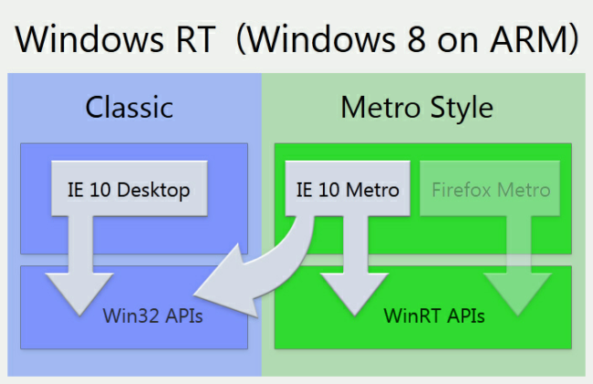 windows-rt-ie-vs-firefox
