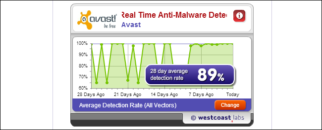 antivirus detection rates