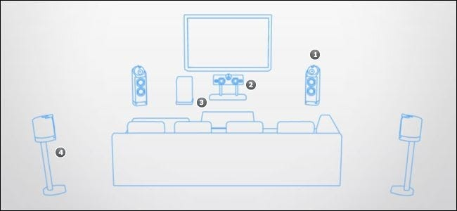 How to Place Your Speakers to Maximize Your Home Theater