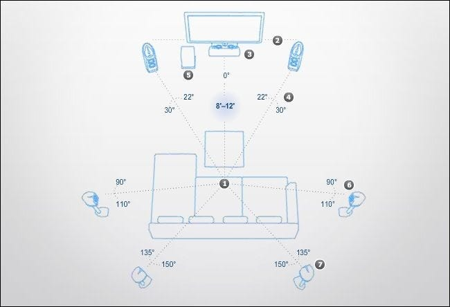 How to place your speakers to maximize your home theater experience how do i configure optimum 71 channel surround sound 2013 02 13115847 if a 51 channel system is the absolute minimum for surround sound sciox Choice Image