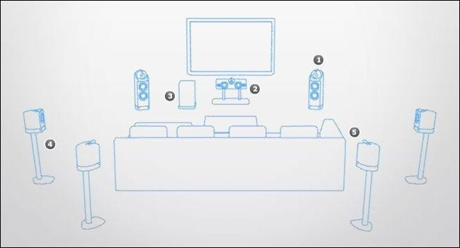 how to place your speakers to maximize your home theater ... home theater system wiring layouts wiring a home theater system
