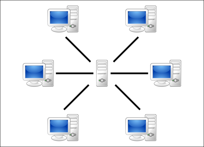 network-with-central-server