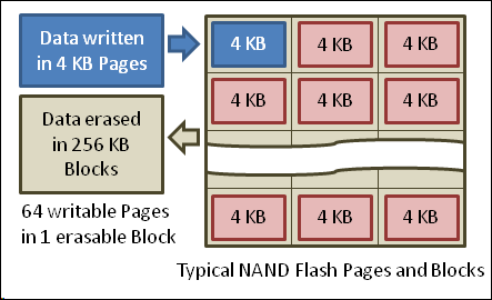 nand-flash-memory-pages-and-blocks