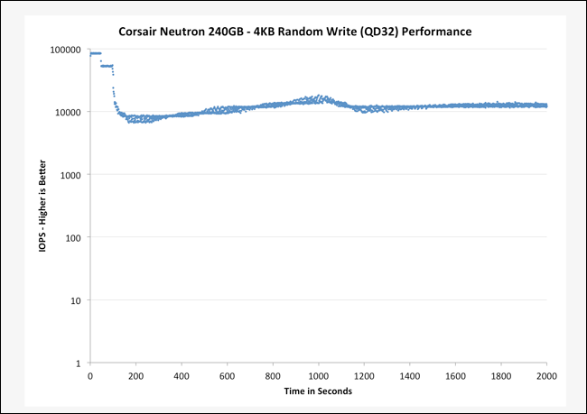 anandtech-ssd-benchmark