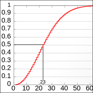 Graph showing the calculations of the birthday paradox