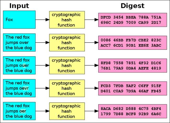 cryptographic-hash-function
