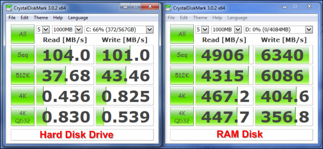 RAM Disks Explained: What They Are and Why You Probably Shouldn't