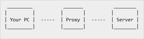 what-are-the-benefits-of-using-a-proxy-03