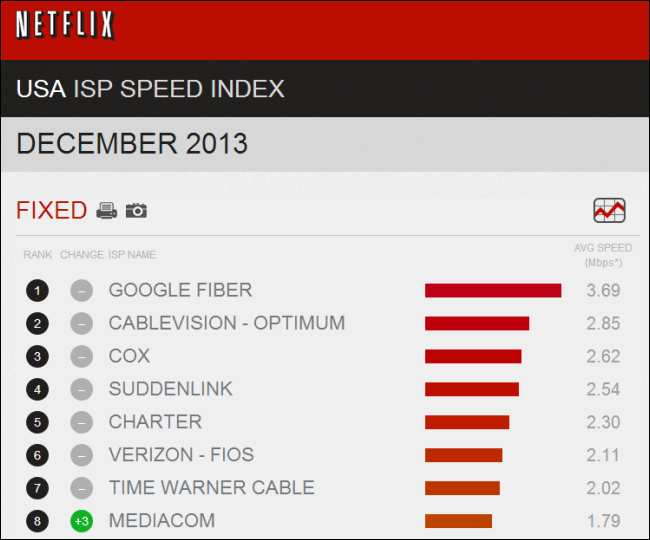 usa-netflix-isp-speed-index-