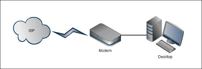 Do i need a router if i only have one computer your desktop computer is linked directly to the modem which is in turn connected directly to your isp and the greater internet keyboard keysfo Choice Image
