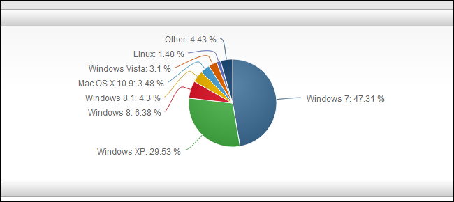 windows-8.1-vs-windows-8-market-share-statistics