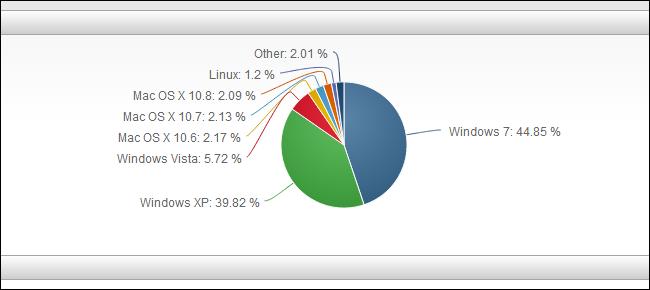 mac-os-x-version-usage-comparison