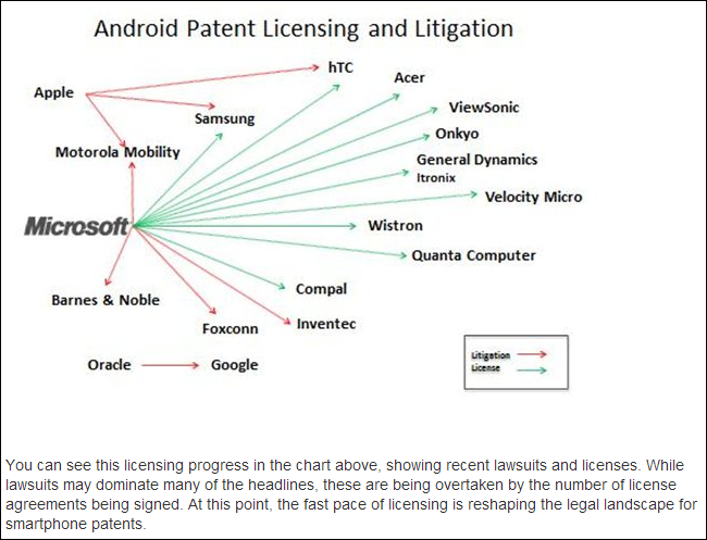 patent royalties Why Microsoft Makes $5 to $15 From Every Android Device Sold
