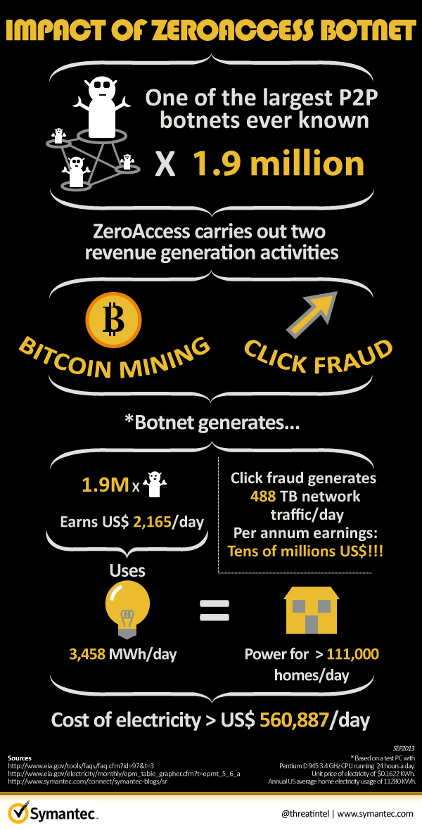 symantec-zeroaccess-botnet-infographic