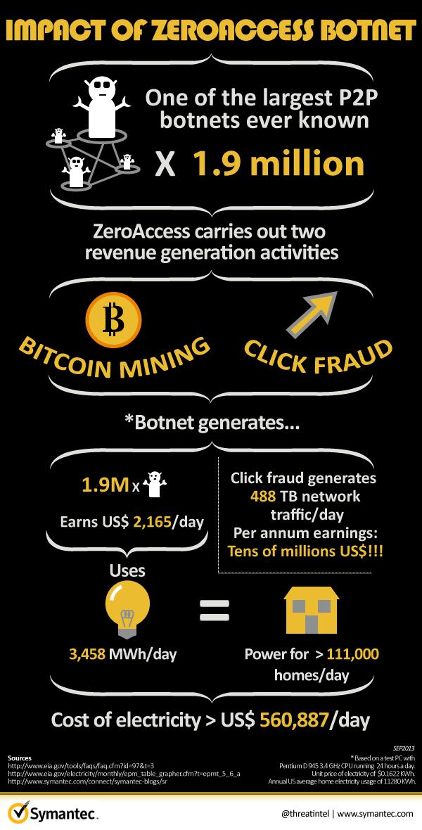 symantec-zeroaccess-botnet-infographic