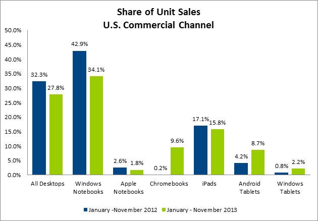 npd-chromebook-usage-share-chart