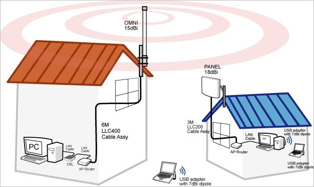can-a-long-range-wi-fi-connection-work-if-one-end-is-not-using-a-high-gain-antenna-01
