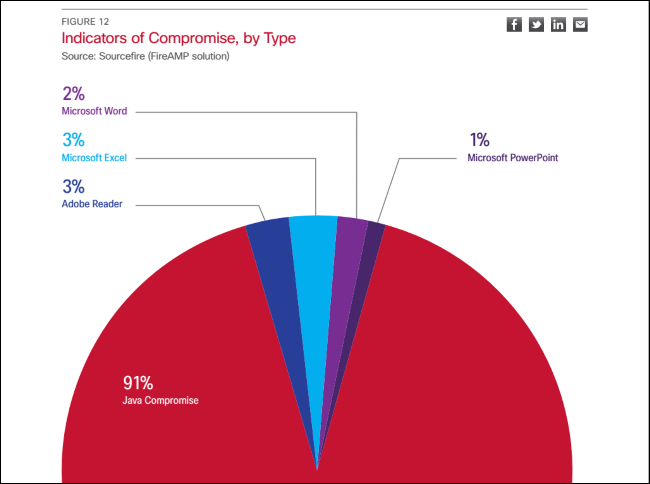oracle-2014-annual-security-report-91%-java-compromises