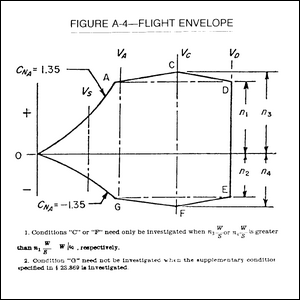 A flight envelope calculation diagram.