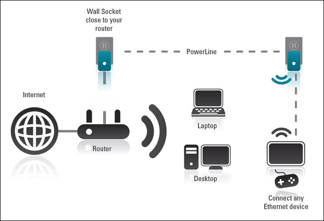 How to easily extend your home network with powerline for Home wifi architecture