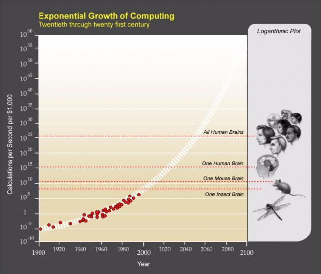 PPTExponentialGrowthof_Computing-1 (1)