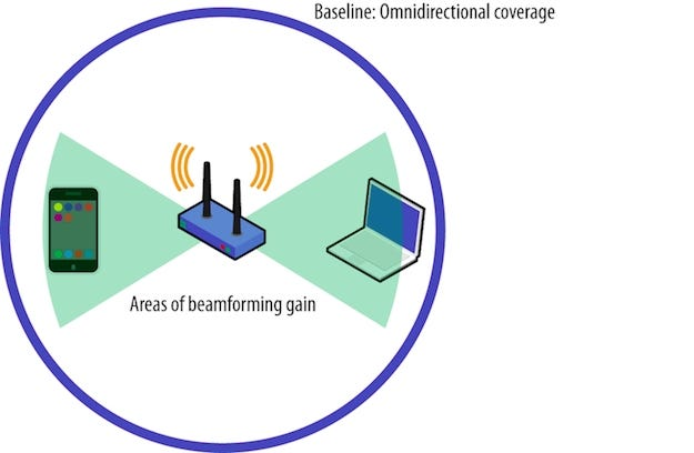 do-wi-fi-router-antennas-rotate-in-relation-to-the-wi-fi-devices-connected-to-them-02