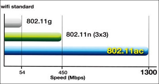 What is 802.11ac, and Do I Need It? ilicomm Technology Solutions