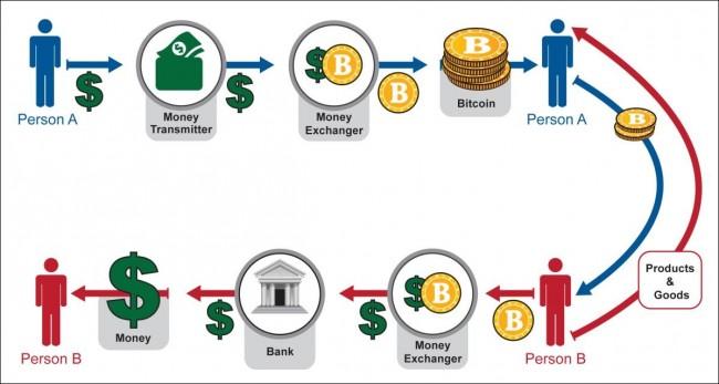 win bitcoin game free