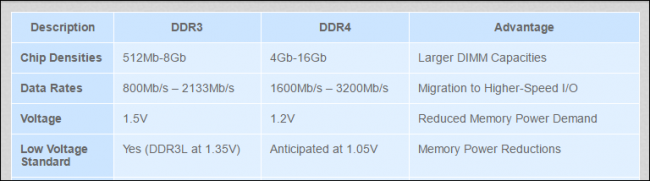 What's the Difference Between DDR3 and DDR4 RAM? ilicomm Technology Solutions