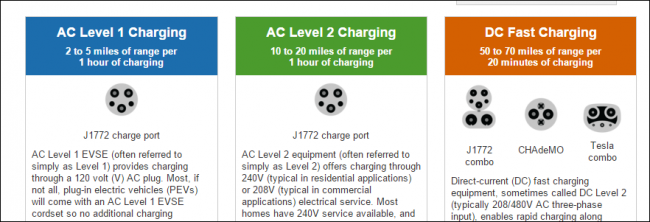 What To Consider Before Ing An Electric Car Ilicomm Technology Solutions Level 2