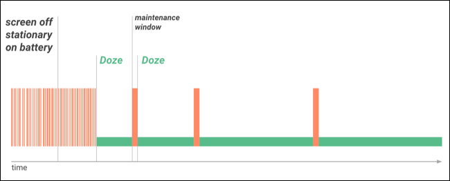 How Android's Doze Improves Your Battery Life, and How to Tweak It - Image 2