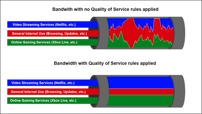 How To Use Quality Of Service Qos To Get Faster Internet
