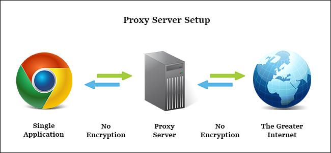 cproxy server