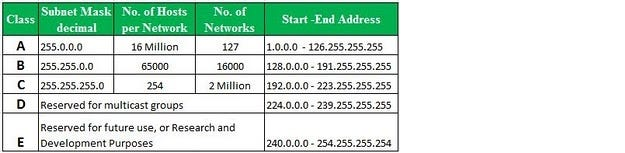 what-do-different-types-of-lan-ip-addresses-represent-01